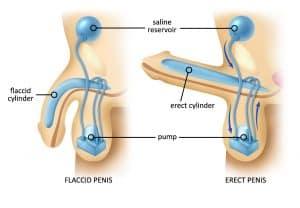 Xuất tinh ngoài có thể mang đến nguy cơ liệt dương cho nam giới